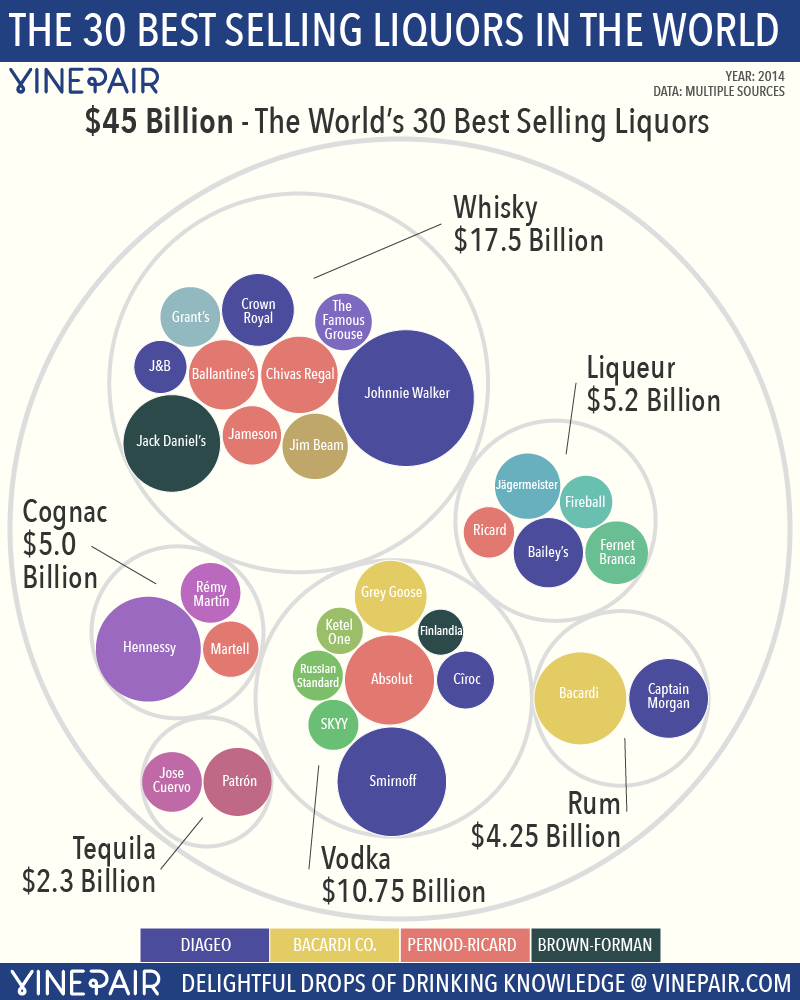 Top 30 most popular liquors in the world