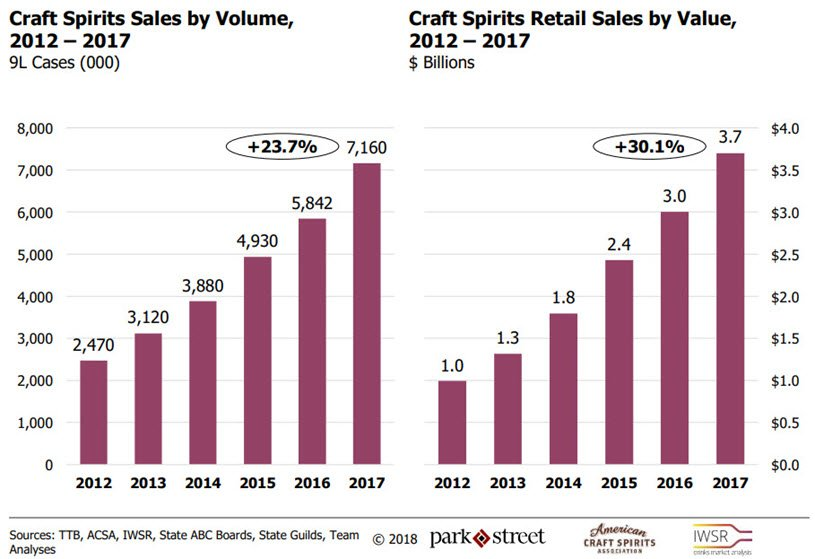 american-craft-spirits-association-2018-craft-spirits-data-project-23.7-growth-in-sales-2